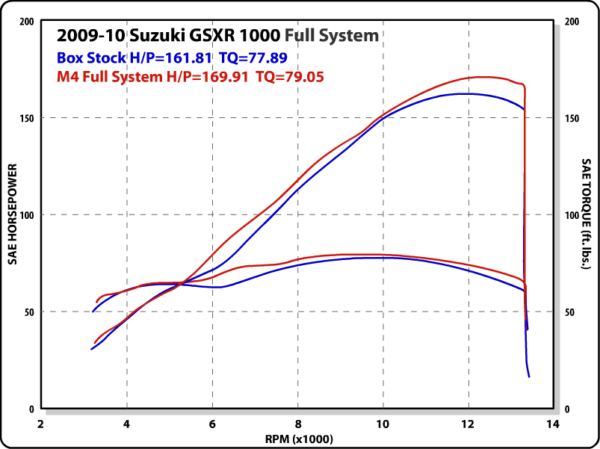 2009-11 GSXR 1000 Full System Dyno Chart