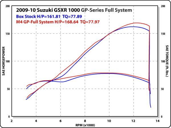 2009-11 GSXR 1000 GP Full System Dyno Chart