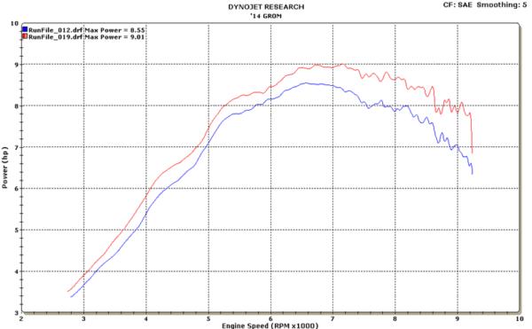 2014 Honda Grom Full System Dyno Chart