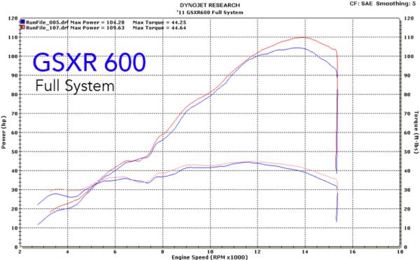 2011 GSXR 600 Full System Dyno Chart