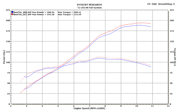 2012 ZX14R Full System Dyno Chart