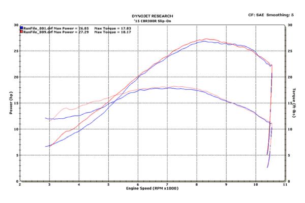 2015 CBR300R Slip On Dyno Chart