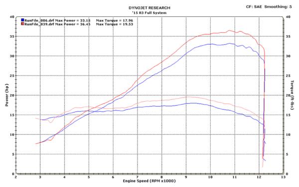 2015 R3 Full System Dyno Chart